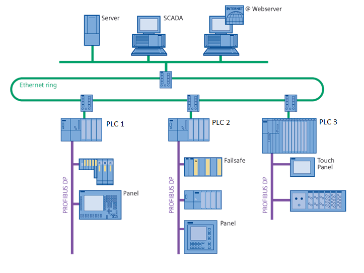Schema Rete PLC